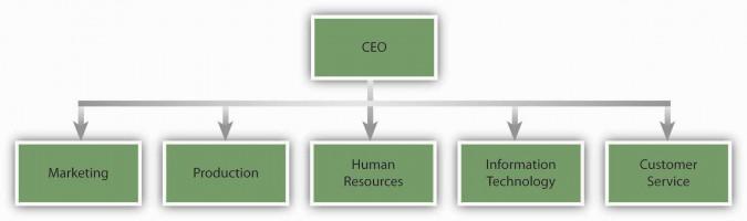 org chart 2